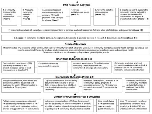 PAR Research Activities Information Chart