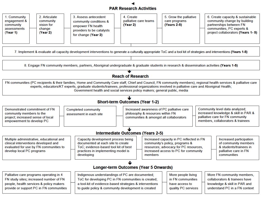 Logic Chart for PAR
