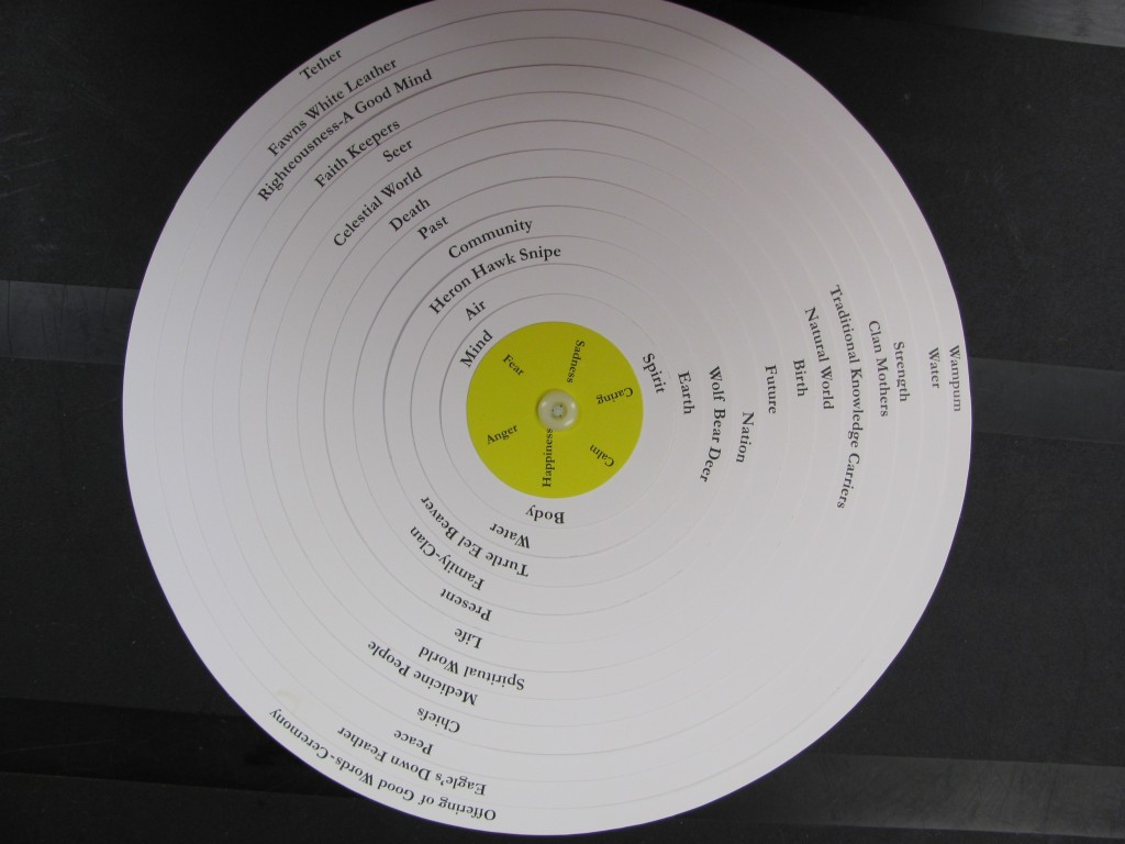 Photo of the Wellness Wheel